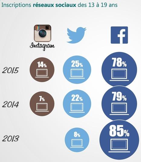 Les jeunes sur les réseaux sociaux, Instagram très apprécié | Quatrième lieu | Scoop.it