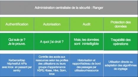 Sécurité et Big Data : 4 briques à mettre en place pour sécuriser ... - JDN | Risk management | Scoop.it