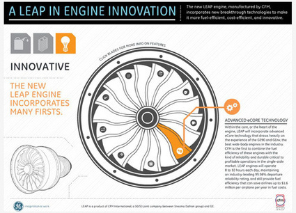 A LEAP Into The Future: New Design Will Drive Jet Engine Production Boom | GE Reports | Social Mercor | Scoop.it