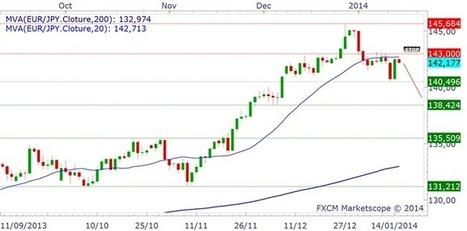 Forex @ DailyFX - EURJPY & Nikkei - opportunité de vendre les résistances | Trade In Bourse | Scoop.it