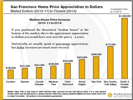 Which SF Neighborhood Home Values Appreciated The Most? | List services | Scoop.it