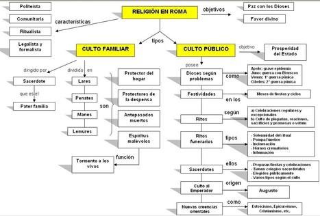 Mapa Conceptual sobre la Religión Romana | Imperium Romanum | Scoop.it