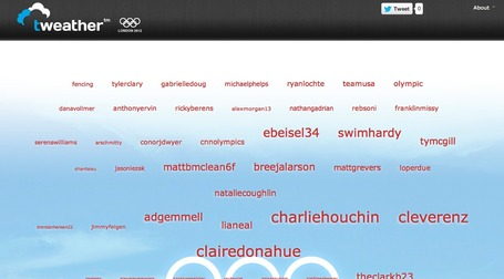 tweather - Olympics 2012 USA team | competitive awareness | Scoop.it