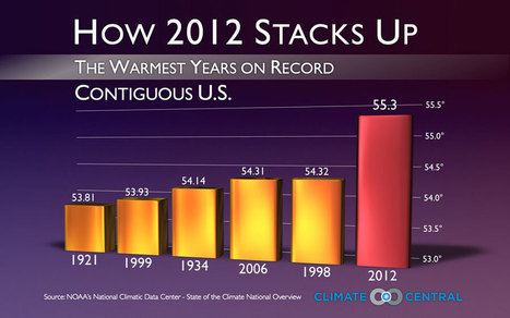 2012 Officially Confirmed As Hottest Year On Record For Contiguous U.S. | Sustain Our Earth | Scoop.it