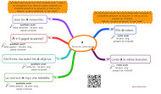 Cartothèque de cartes mentales augmentées sur l'orthographe | Classemapping | Scoop.it