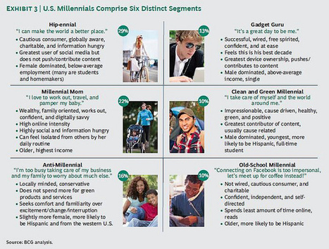 What are Millennials Really Like? This BCG Researc... - The Network for Good | DeCode | Scoop.it
