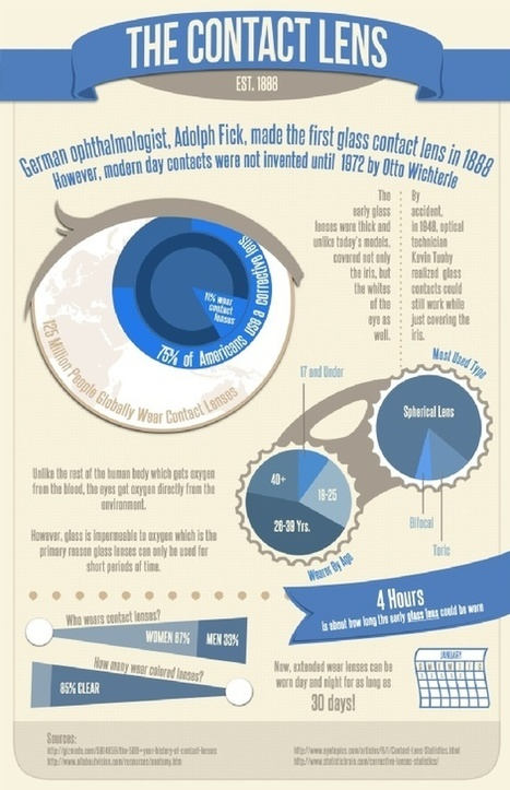 History of Contact  Lenses | Corneas & Contacts | Scoop.it
