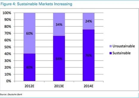 Deutsche Bank: Solar, distributed energy at 'major inflection point' : Renew Economy   Community Solar Power Australia   Scoop.it