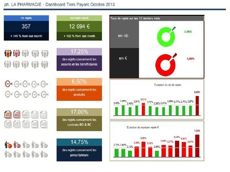 Dashboard Tiers Payant | AILO SANTE | Le tiers payant | Scoop.it