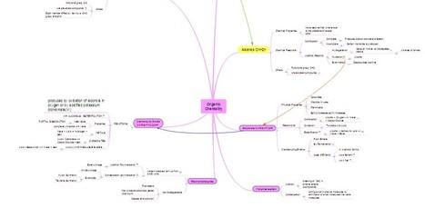 Organic Chemistry | Classemapping | Scoop.it