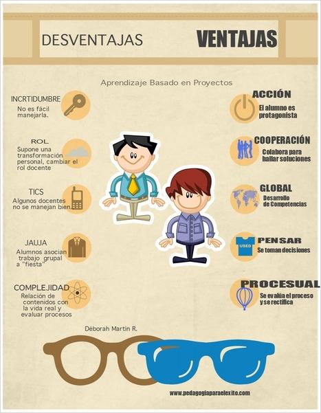 ventajas abp | aprendizaje por proyectos-flipped classroom | Scoop.it