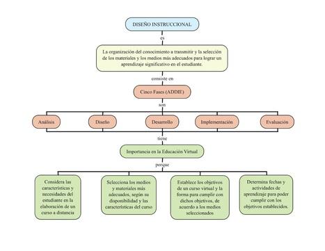 La Importancia del Diseño Instruccional en la Educación Virtual | Cibercultura | Scoop.it