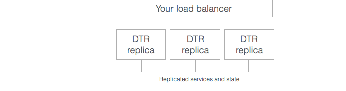 Docker Trusted Registry Load Balancing