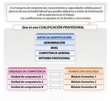 INCUAL. Catálogo Nacional de Cualificaciones Profesionales | A New Society, a new education! | Scoop.it