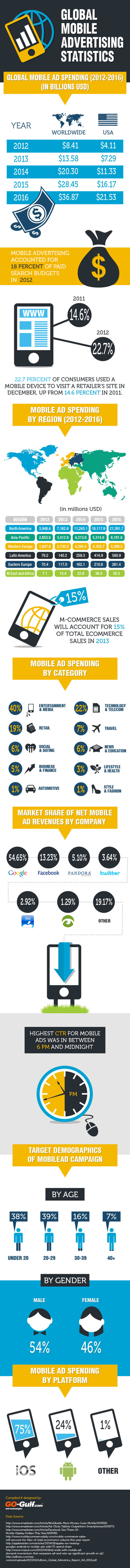 Global Mobile Advertising Stats - an infographic /@BerriePelser | #140confMTL | Scoop.it