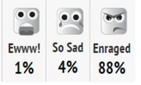 "How ""mood meters"" impact reader responses to online news | New Journalism | Scoop.it"