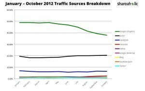 October 2012 Traffic Sources Report: Stumble Referral Traffic Drops 53% Since July | Pinterest | Scoop.it