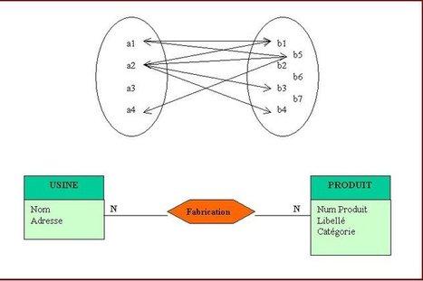 COCEPTION DES BASES DE DONNEES RELATIONNELLES | Les bases de données relationelles | Scoop.it
