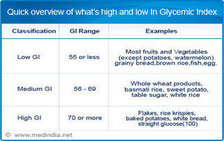 Glycemic Index Calculator | Medindia | PreDiabetes News | Scoop.it
