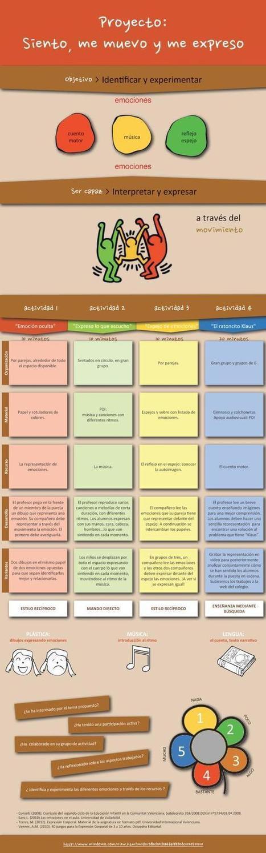 Proyecto educación emocional: Siento, me muevo y me expreso - Inevery Crea | Educacion, ecologia y TIC | Scoop.it
