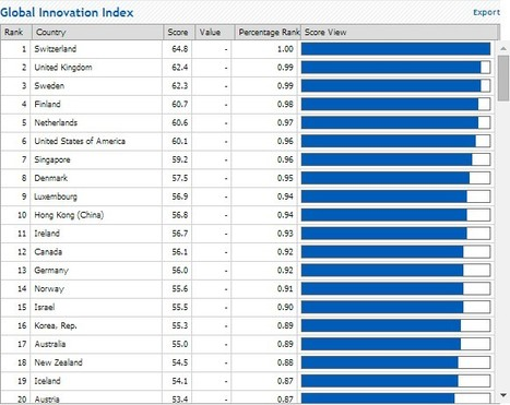 Data Analysis | The Global Innovation Index 2014 | Luxembourg (Europe) | Scoop.it
