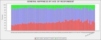 Inductivist: Age and happiness | The Study of HAPPINESS | Scoop.it