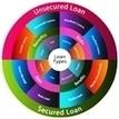 Personal Loans Online | Personal Loans - Money | Scoop.it
