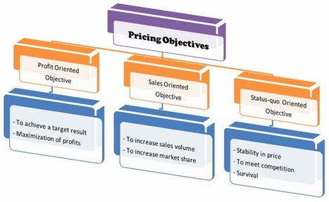 Project Management, Policy Analysis, Marketing: Pricing: Meaning, Objectives and its Importance   Project management   Scoop.it