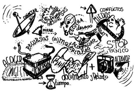 Roles Relacionales Fundamentales en la colaboración   Participatory & collaborative design   Diseño participativo y colaborativo   Scoop.it
