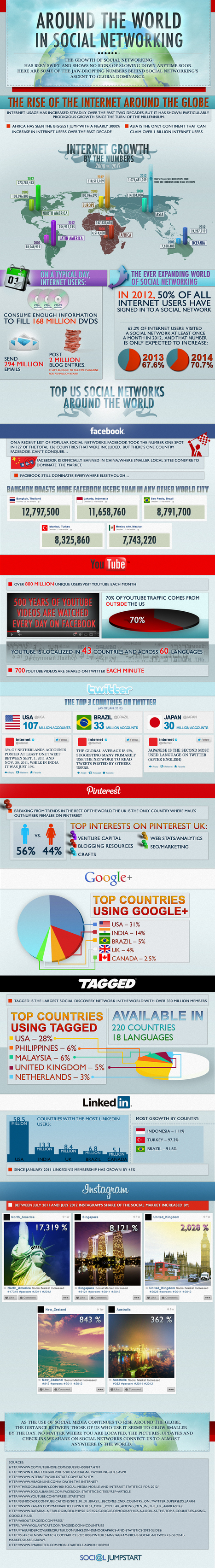"Facebook, Twitter, Pinterest, Instagram – How Big Is Social Media Around The World? | ""#Google+, +1, Facebook, Twitter, Scoop, Foursquare, Empire Avenue, Klout and more"" 