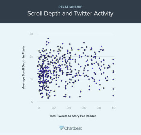 Sharing on Twitter Without Reading Content | Harris Social Media | Scoop.it