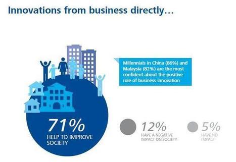 Infographic | Toekomstige leiders willen meer innovatie zien | Intermediair.nl | Curious Minds in Marketing | Scoop.it