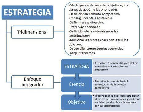 Dirección estratégica empresarial: El concepto de estrategia ...   CAMPAÑAS DE FIDELIZACION ON LINE ROPA DE MUJER   Scoop.it