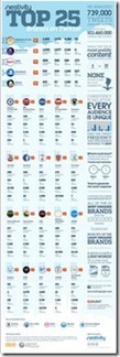 10 Lessons from the Top 25 Most Engaged Brands on Twitter | Social business | Scoop.it