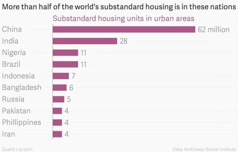 A look at the global affordable housing gap, in charts - Quartz | Sustainable housing | Scoop.it