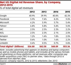 Mobile Growth Pushes Facebook to Become No. 2 US Digital Ad Seller | healthcare mobile apps | Scoop.it