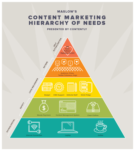 Infographic: The Content Marketing Hierarchy of Needs | Current Marketing Topics | Scoop.it