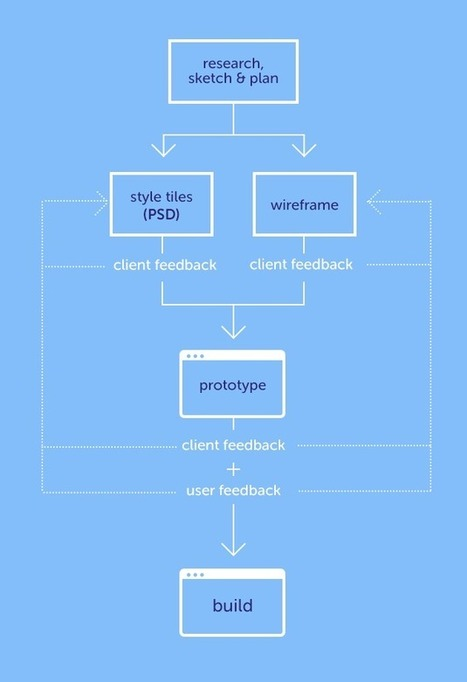 Photoshop's Role in a Web Design Workflow - Tuts+ | Digital Arts Resource Guide | Scoop.it