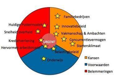 » Presentatie Schaduwbegroting 2015  Onl.nl | Leiderschap en innovatie | Scoop.it