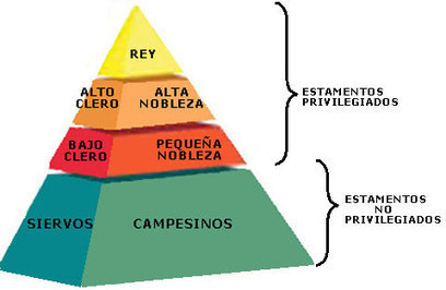 Elementos fundamentales del feudalismo | Aspectos políticos del sistema feudal. | Scoop.it