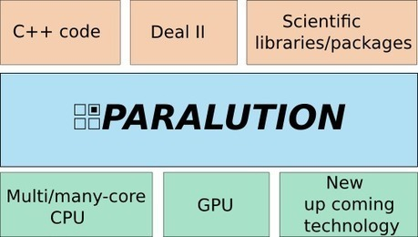 PARALUTION - The Library for Iterative Sparse Methods on CPU and GPU | EEDSP | Scoop.it