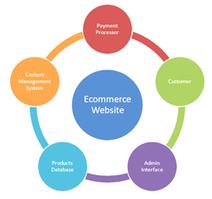 EcommerceWebsite DevelopmentCompany India | web development | Website design and development | Scoop.it
