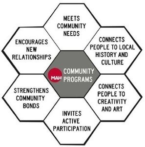 The goals of community programs | Community organisations and groups | Scoop.it