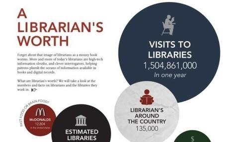 Libraries matter: 10 fantastic library infographics   Bibliotecas Escolares   Scoop.it