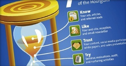 7 Stages of the Content Hourglass | John Jantsch | Public Relations & Social Media Insight | Scoop.it