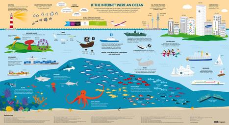 Si Internet était un océan ... | Dédicaces de Veille | Scoop.it