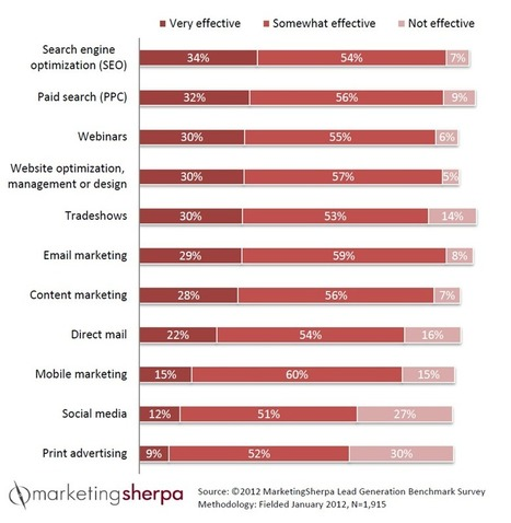 B2B Lead Blog » Lead Generation: 81% of marketers use email marketing | marketing tips | Scoop.it