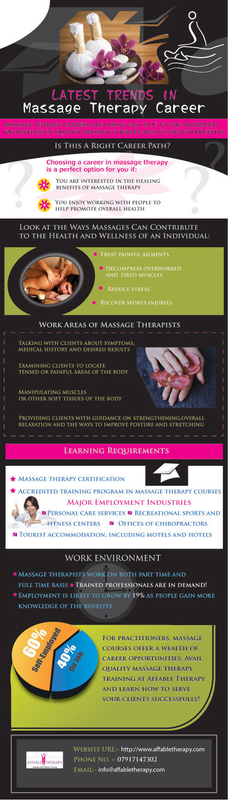 Latest Trends in Massage Therapy Career | Massage Training Courses | Scoop.it