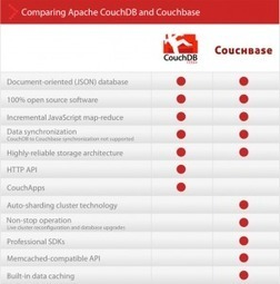 카우치디비(Apache CouchDB) vs 카우치베이스(Couchbase) 비교 퀵 ... | No SQL Database | Scoop.it