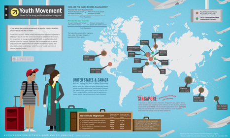 Youth Movement- Where You Want to Be [infographic]   Technology for classrooms   Scoop.it